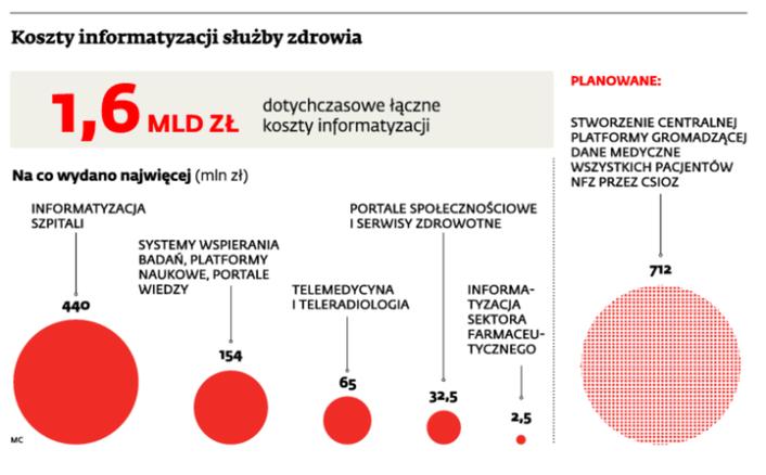 Koszty informatyzacji służby zdrowia (źródło Dziennik Gazeta Parwna)